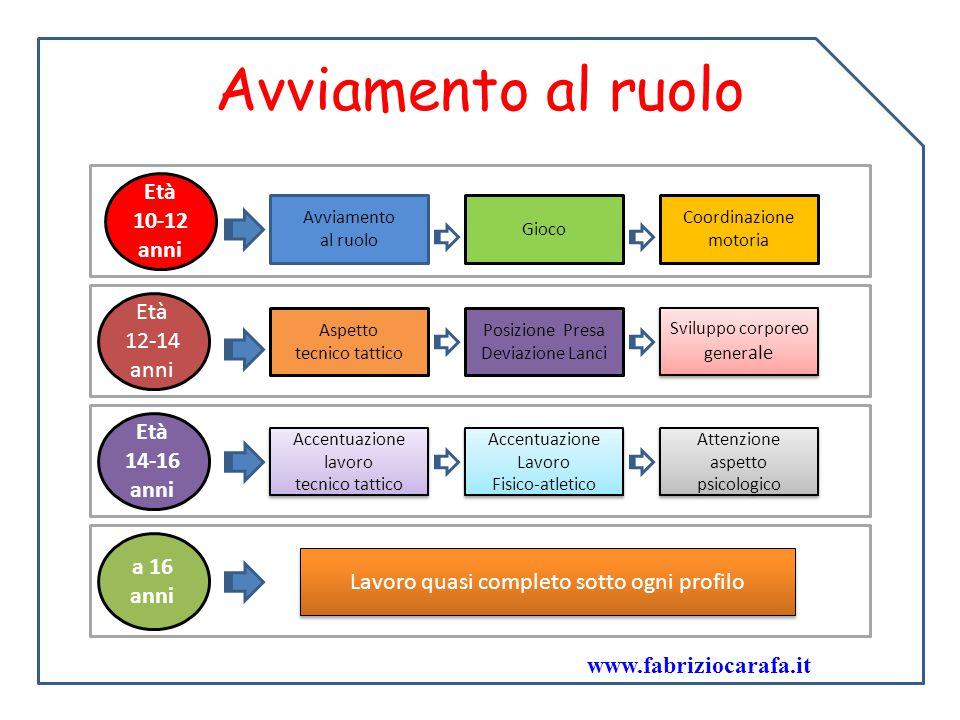 Avviamento al ruolo Età 10-12 anni Età 12-14 anni Età 14-16 anni a 16