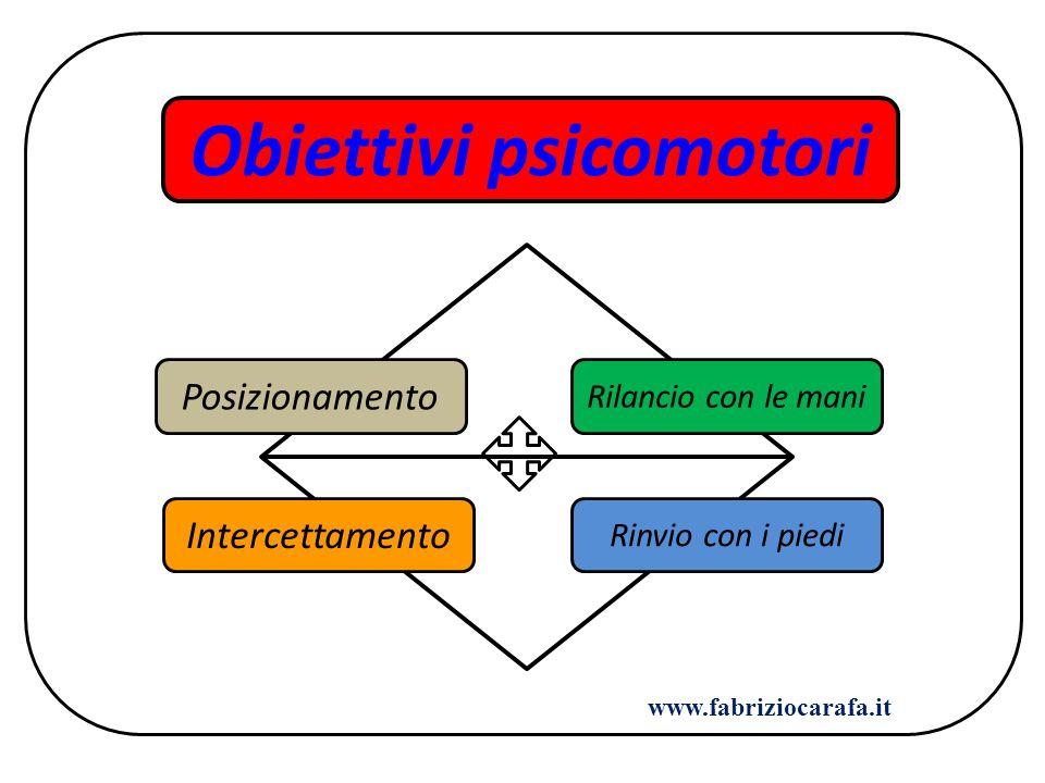 Obiettivi psicomotori