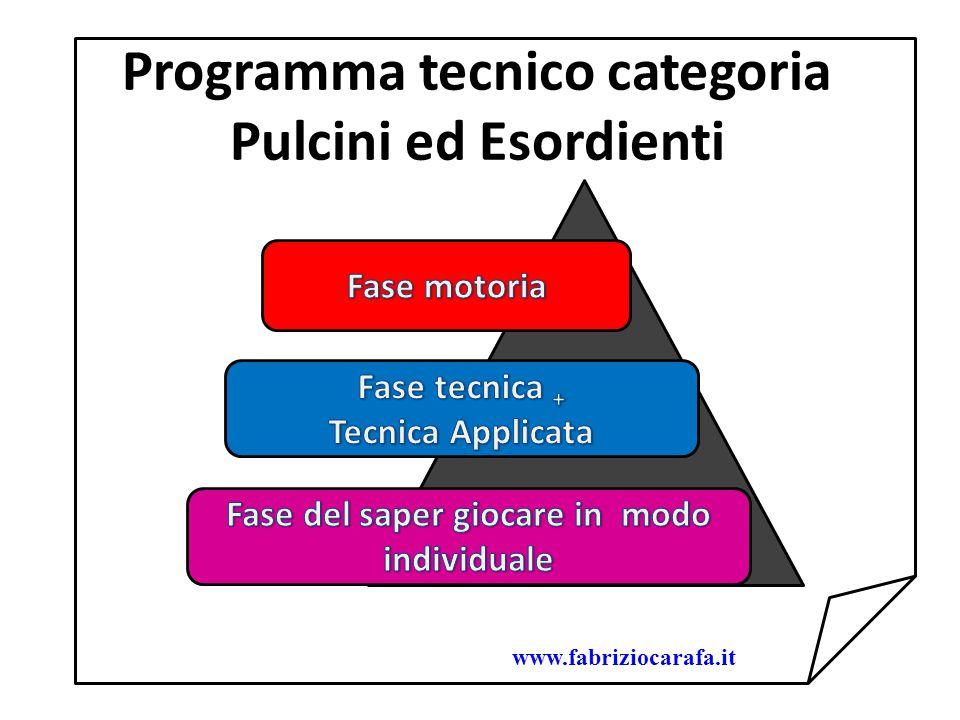 Programma tecnico categoria Pulcini ed Esordienti