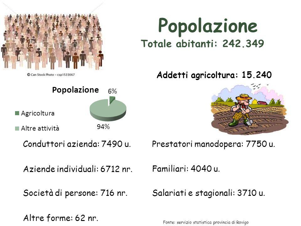 Popolazione Totale abitanti: 242.349 Addetti agricoltura: 15.240