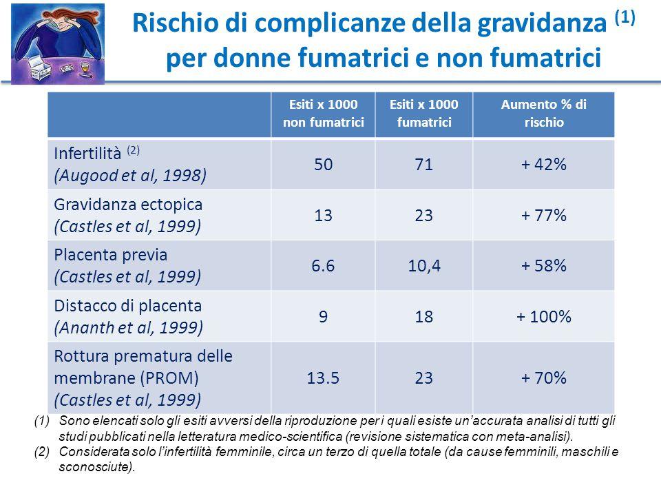 Rischio di complicanze della gravidanza (1) per donne fumatrici e non fumatrici