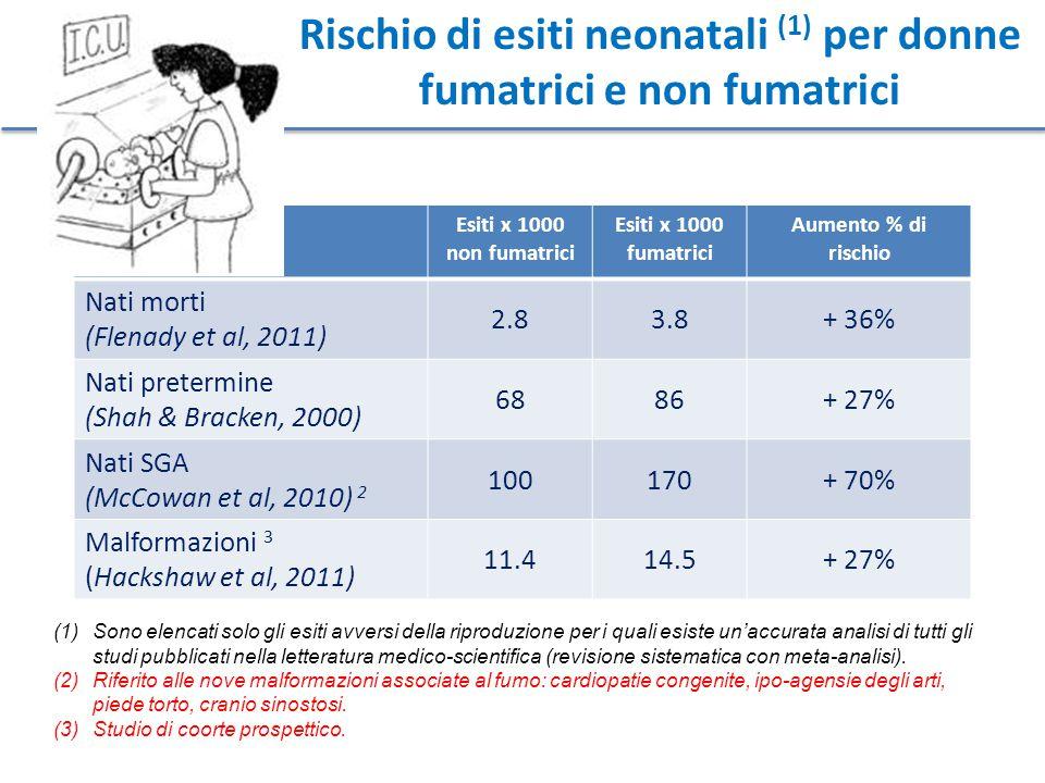 Rischio di esiti neonatali (1) per donne fumatrici e non fumatrici
