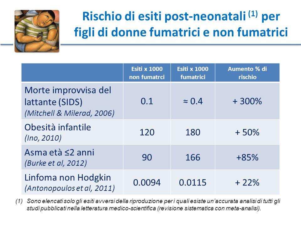 Rischio di esiti post-neonatali (1) per figli di donne fumatrici e non fumatrici