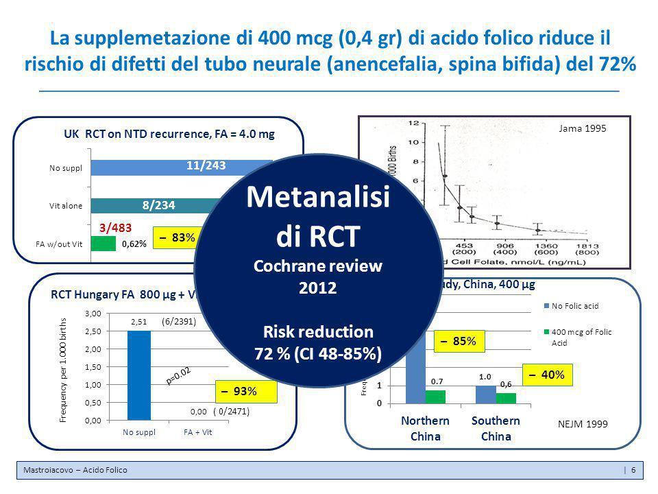 La supplemetazione di 400 mcg (0,4 gr) di acido folico riduce il rischio di difetti del tubo neurale (anencefalia, spina bifida) del 72%