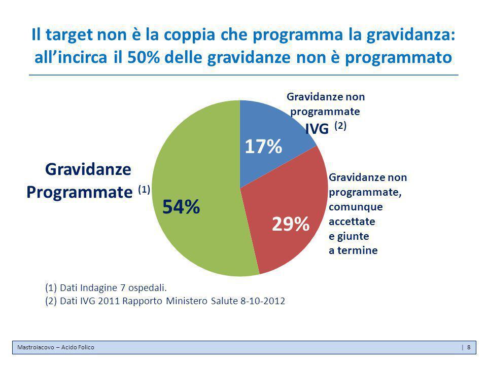 Il target non è la coppia che programma la gravidanza: all'incirca il 50% delle gravidanze non è programmato