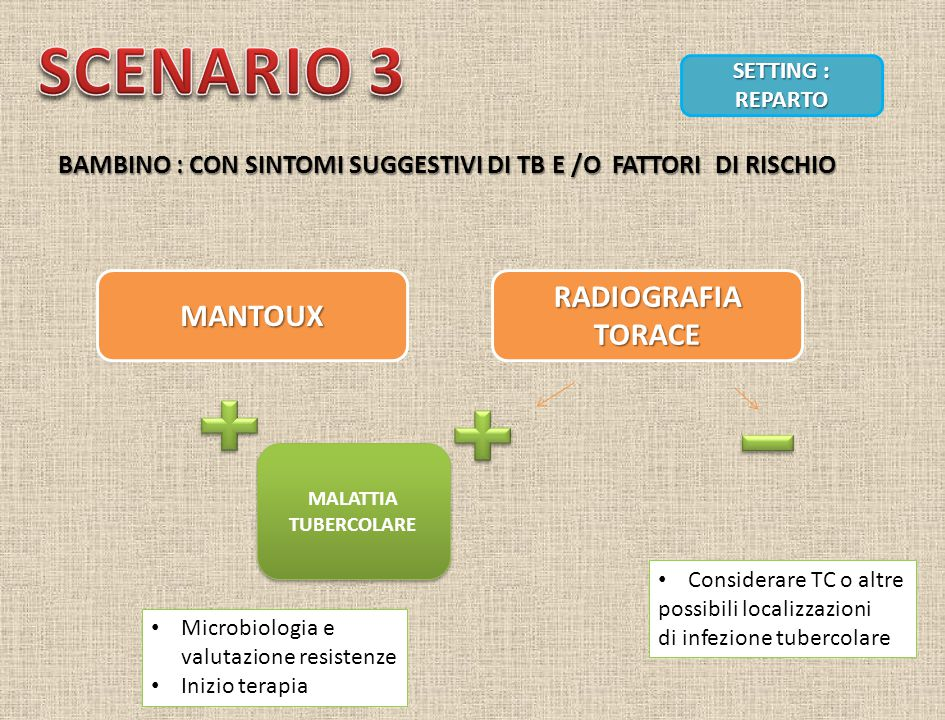 SCENARIO 3 RADIOGRAFIA TORACE MANTOUX