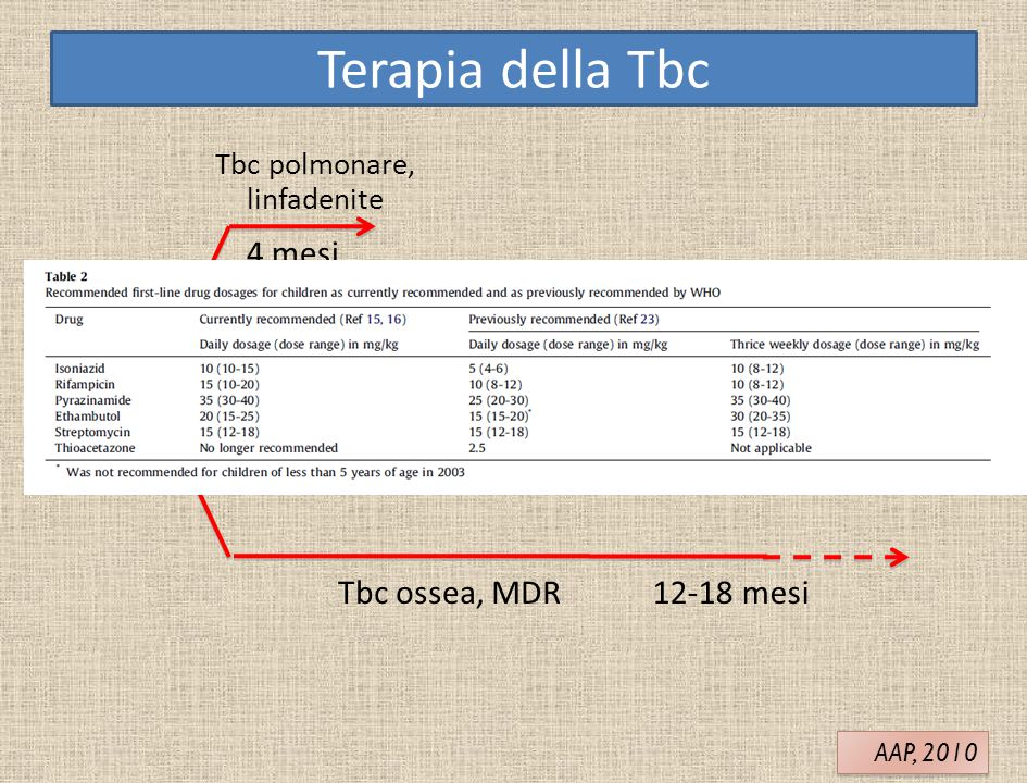 Terapia della Tbc 4 mesi INI + RIF 2 mesi 9-12 mesi Tbc ossea, MDR