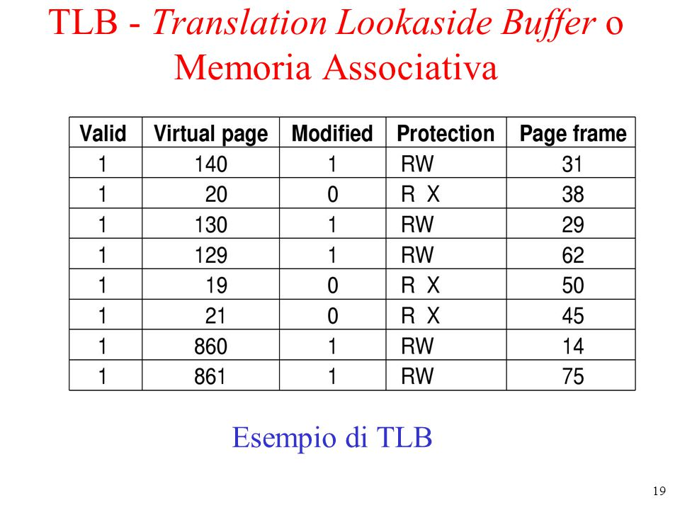 TLB - Translation Lookaside Buffer o Memoria Associativa