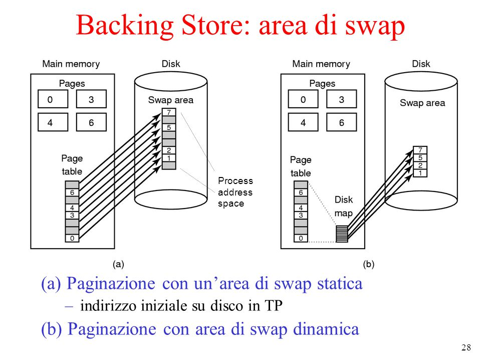 Backing Store: area di swap