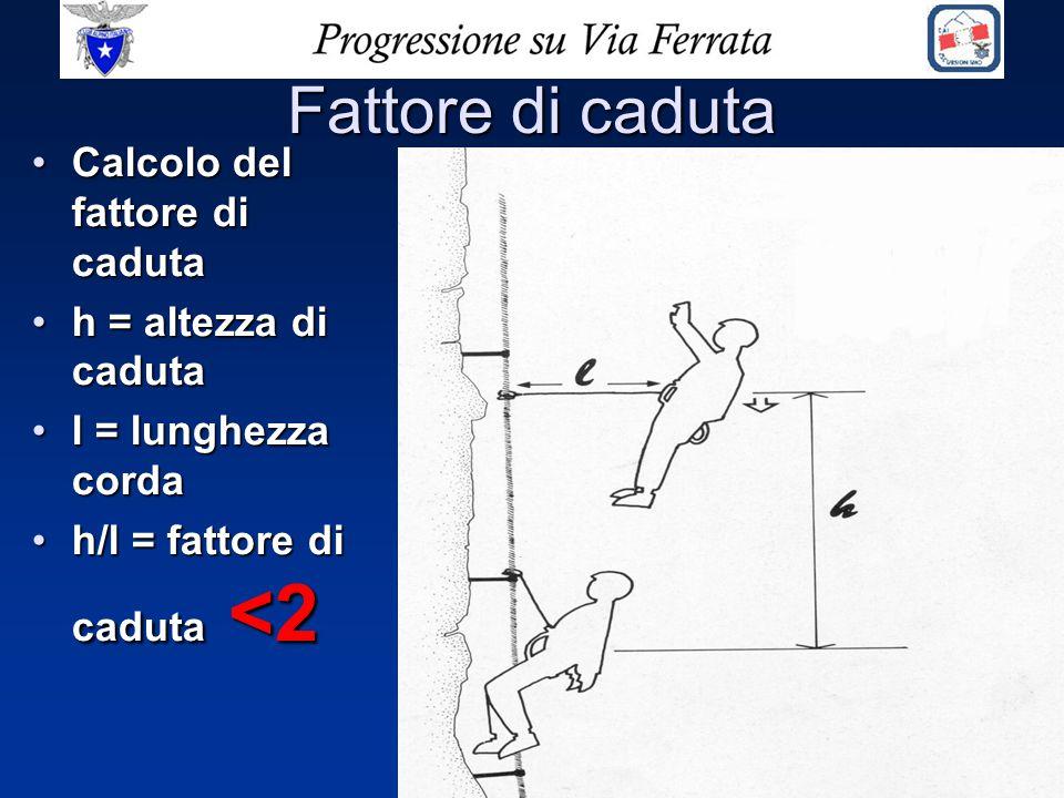 Fattore di caduta Calcolo del fattore di caduta h = altezza di caduta