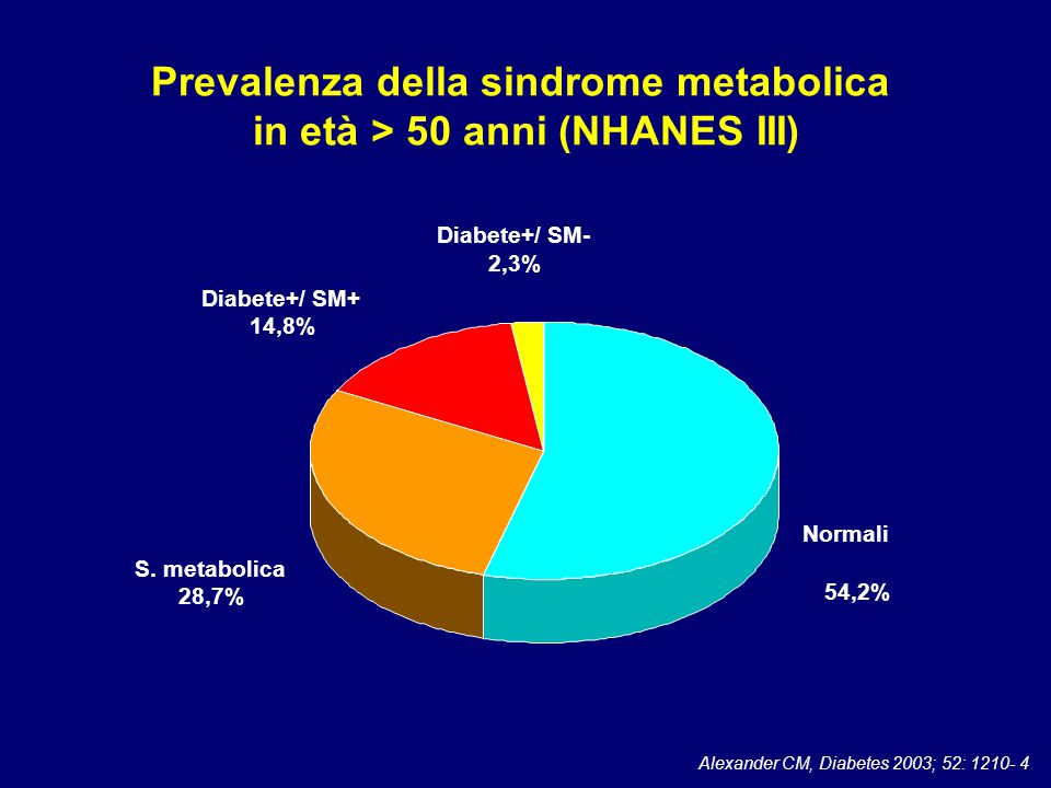 Prevalenza della sindrome metabolica in età > 50 anni (NHANES III)