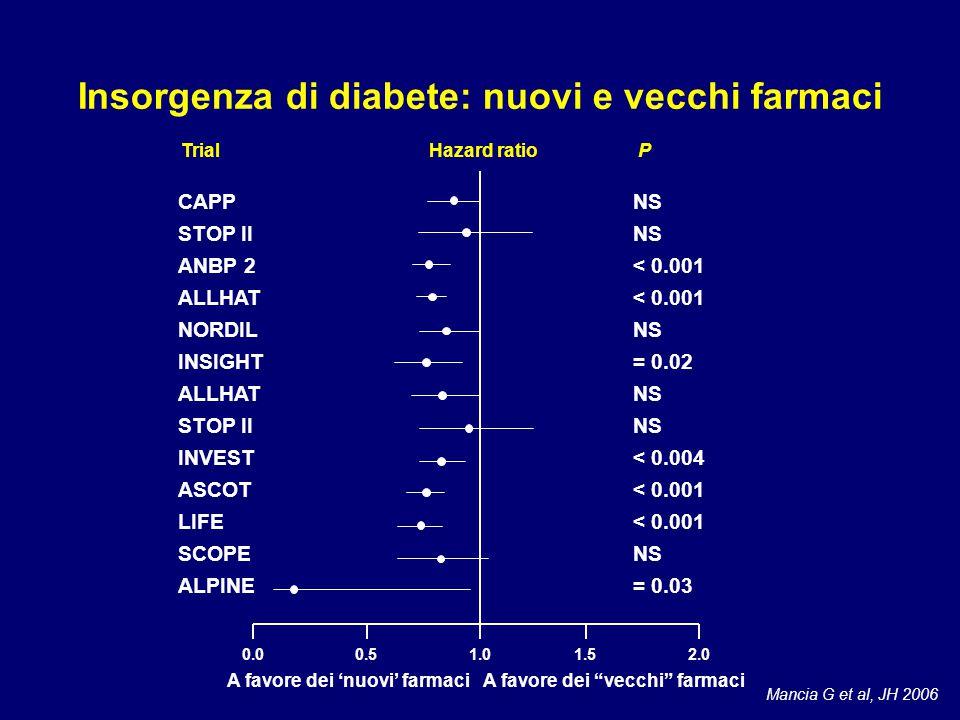 Insorgenza di diabete: nuovi e vecchi farmaci