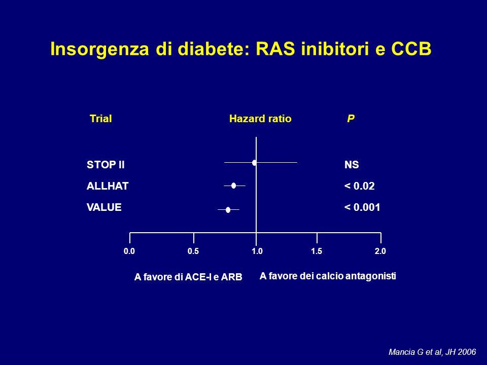 Insorgenza di diabete: RAS inibitori e CCB