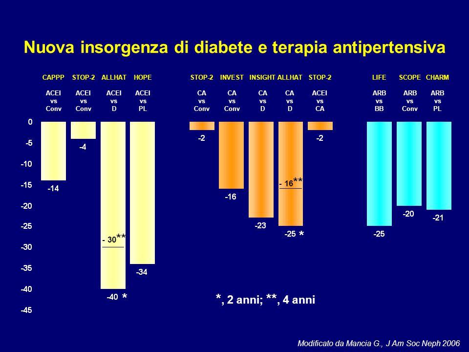 Nuova insorgenza di diabete e terapia antipertensiva