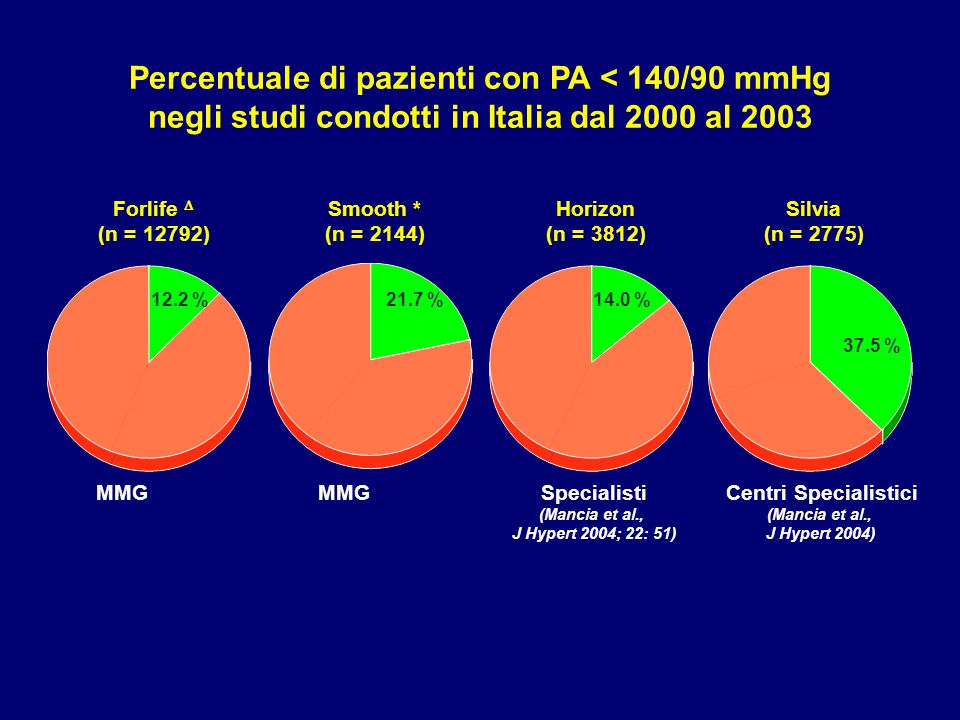 Percentuale di pazienti con PA < 140/90 mmHg