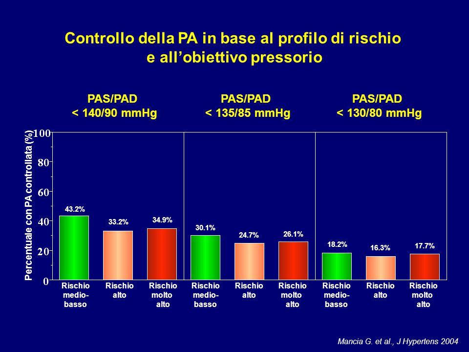 Controllo della PA in base al profilo di rischio