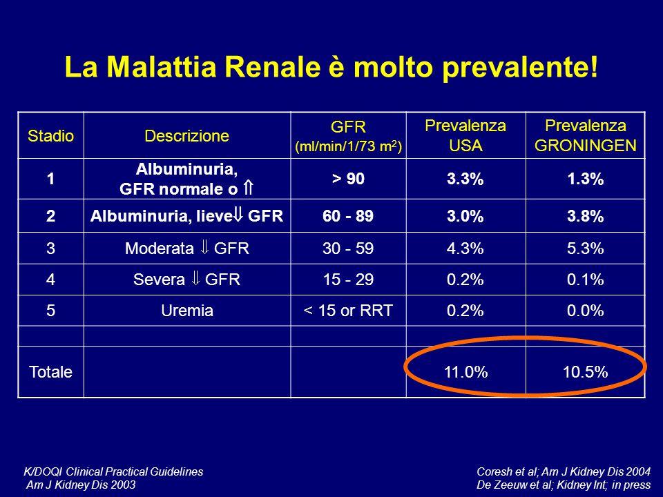 La Malattia Renale è molto prevalente! Albuminuria, lieve GFR