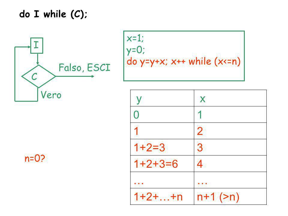y x 1 2 1+2=3 3 1+2+3=6 4 … 1+2+…+n n+1 (>n) do I while (C); x=1;