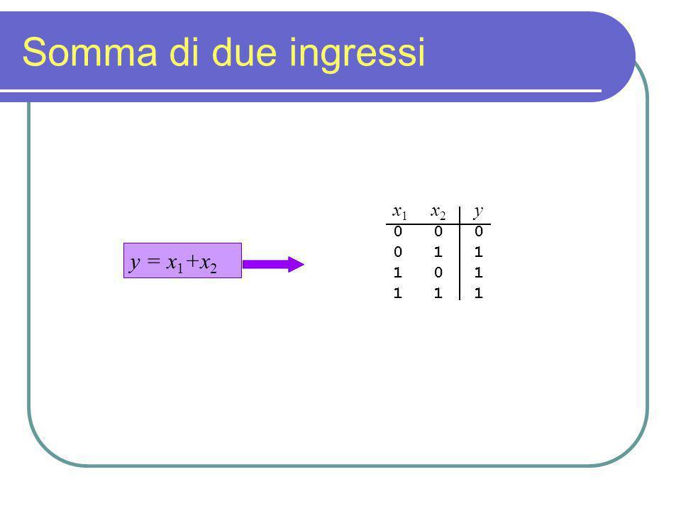 Somma di due ingressi x1 x2 y 0 0 0 0 1 1 1 0 1 1 1 1 y = x1+x2