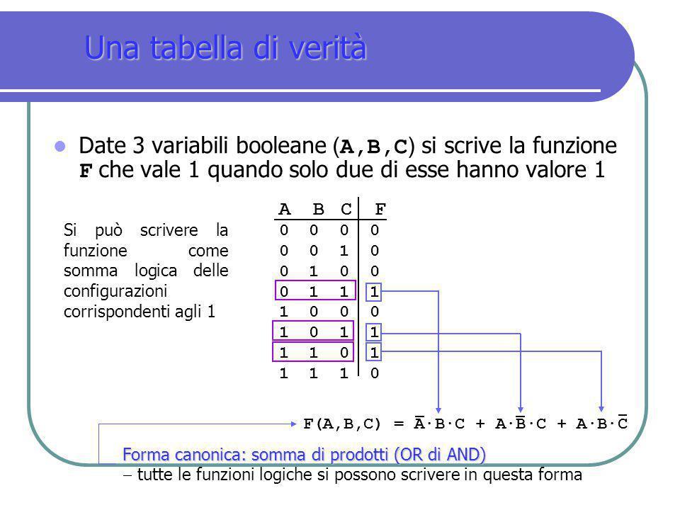 Una tabella di verità Date 3 variabili booleane (A,B,C) si scrive la funzione F che vale 1 quando solo due di esse hanno valore 1.
