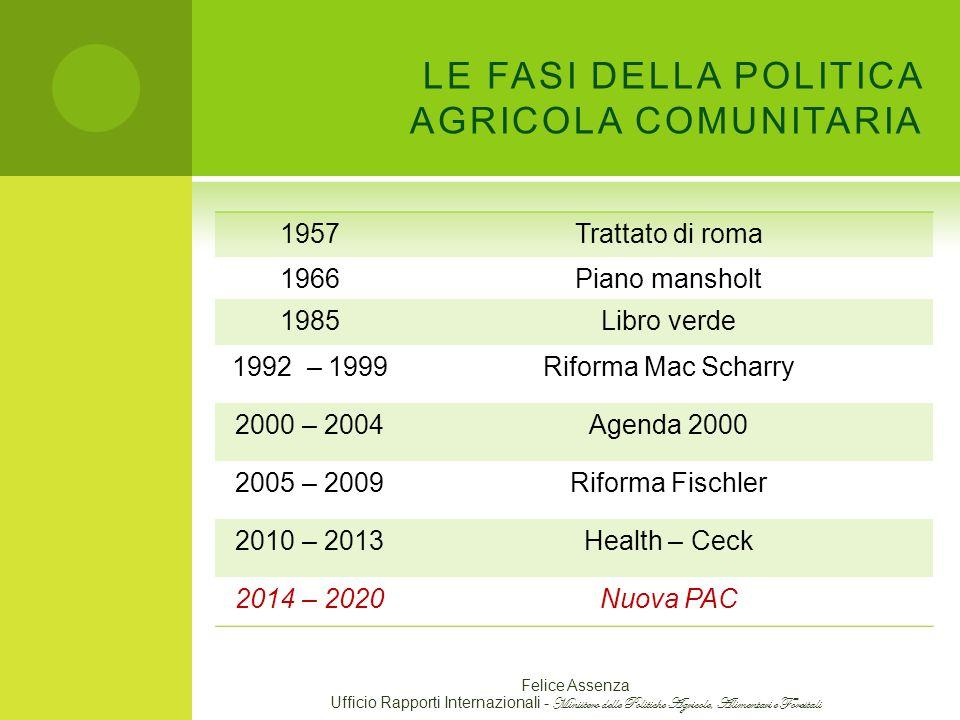 LE FASI DELLA POLITICA AGRICOLA COMUNITARIA
