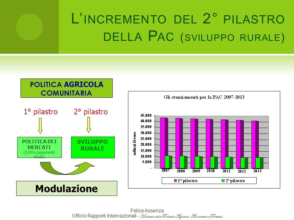 L'incremento del 2° pilastro della Pac (sviluppo rurale)