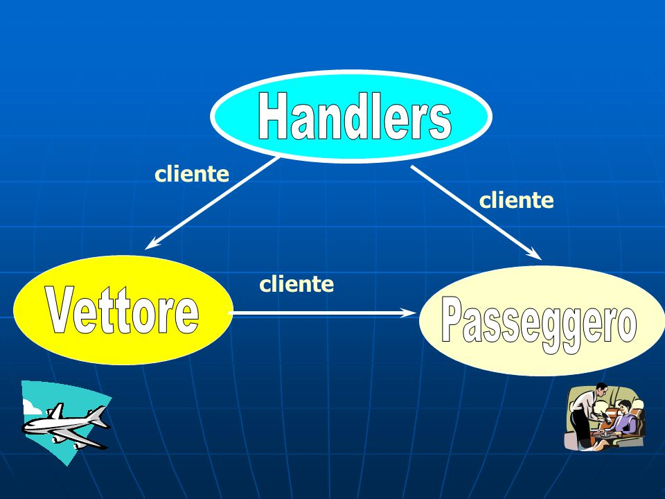 Handlers cliente cliente cliente Vettore Passeggero