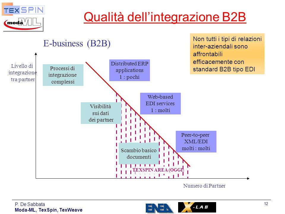 Qualità dell'integrazione B2B