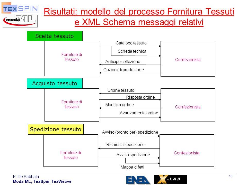 Risultati: modello del processo Fornitura Tessuti e XML Schema messaggi relativi