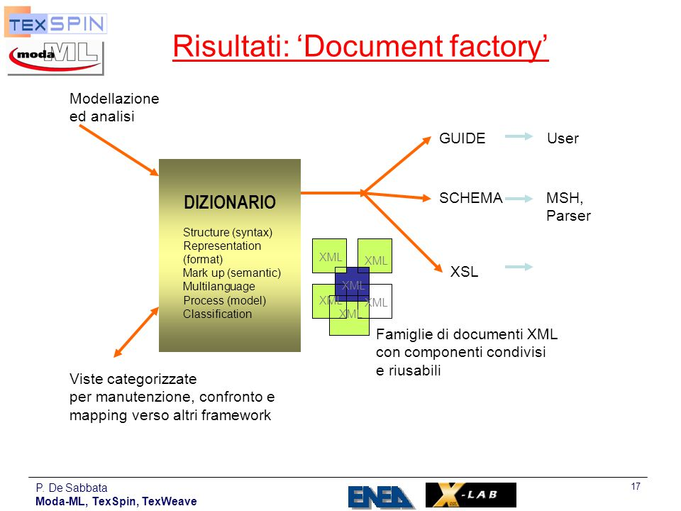 Risultati: 'Document factory'