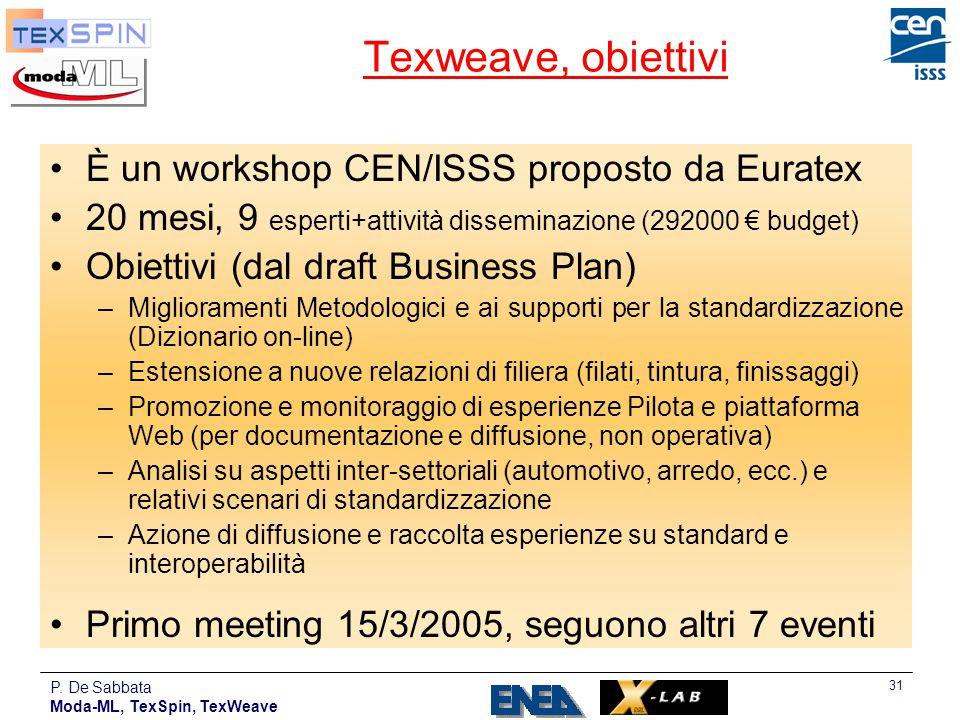 Texweave, obiettivi È un workshop CEN/ISSS proposto da Euratex