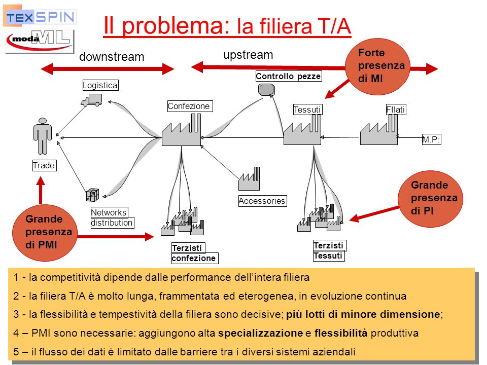 Il problema: la filiera T/A