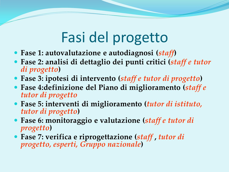 Fasi del progetto Fase 1: autovalutazione e autodiagnosi (staff)