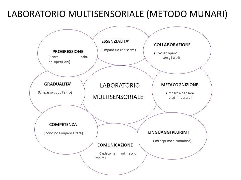 Laboratorio multisensoriale (Metodo Munari)