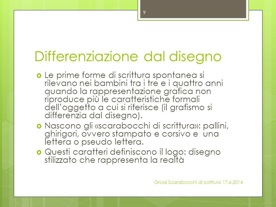 Differenziazione dal disegno
