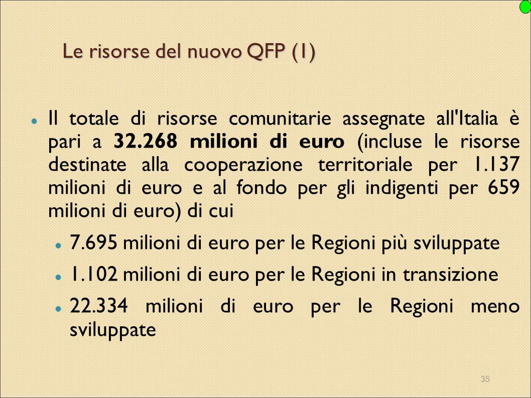 Le risorse del nuovo QFP (1)