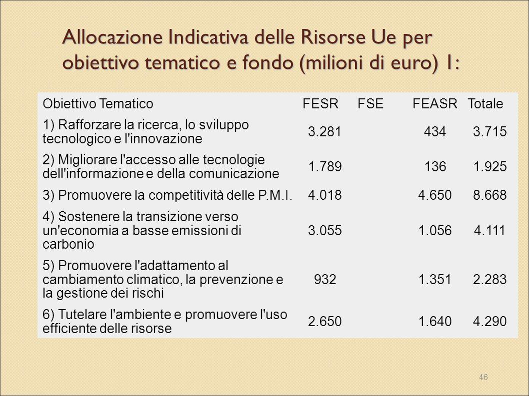 Allocazione Indicativa delle Risorse Ue per obiettivo tematico e fondo (milioni di euro) 1:
