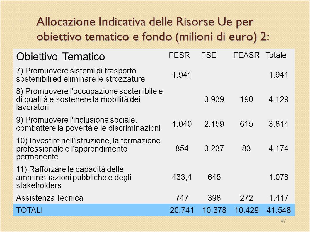 Allocazione Indicativa delle Risorse Ue per obiettivo tematico e fondo (milioni di euro) 2: