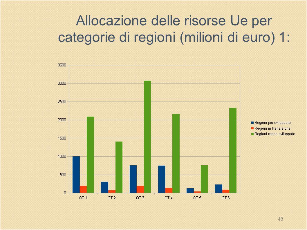 Allocazione delle risorse Ue per categorie di regioni (milioni di euro) 1: