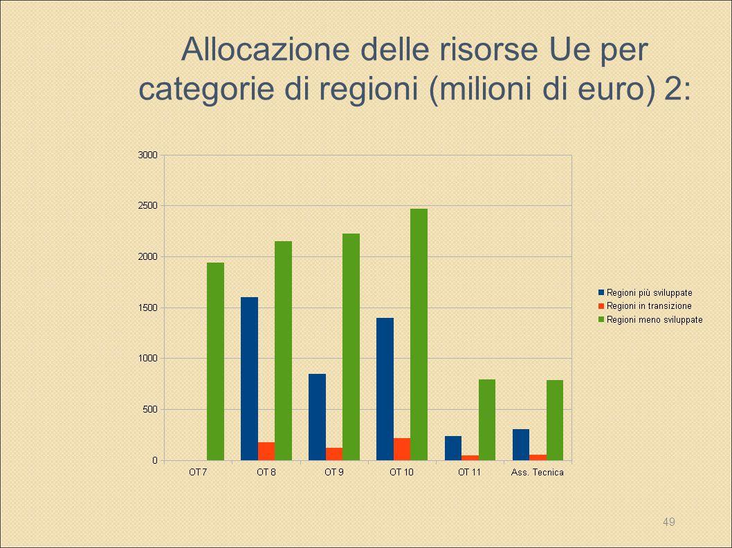Allocazione delle risorse Ue per categorie di regioni (milioni di euro) 2:
