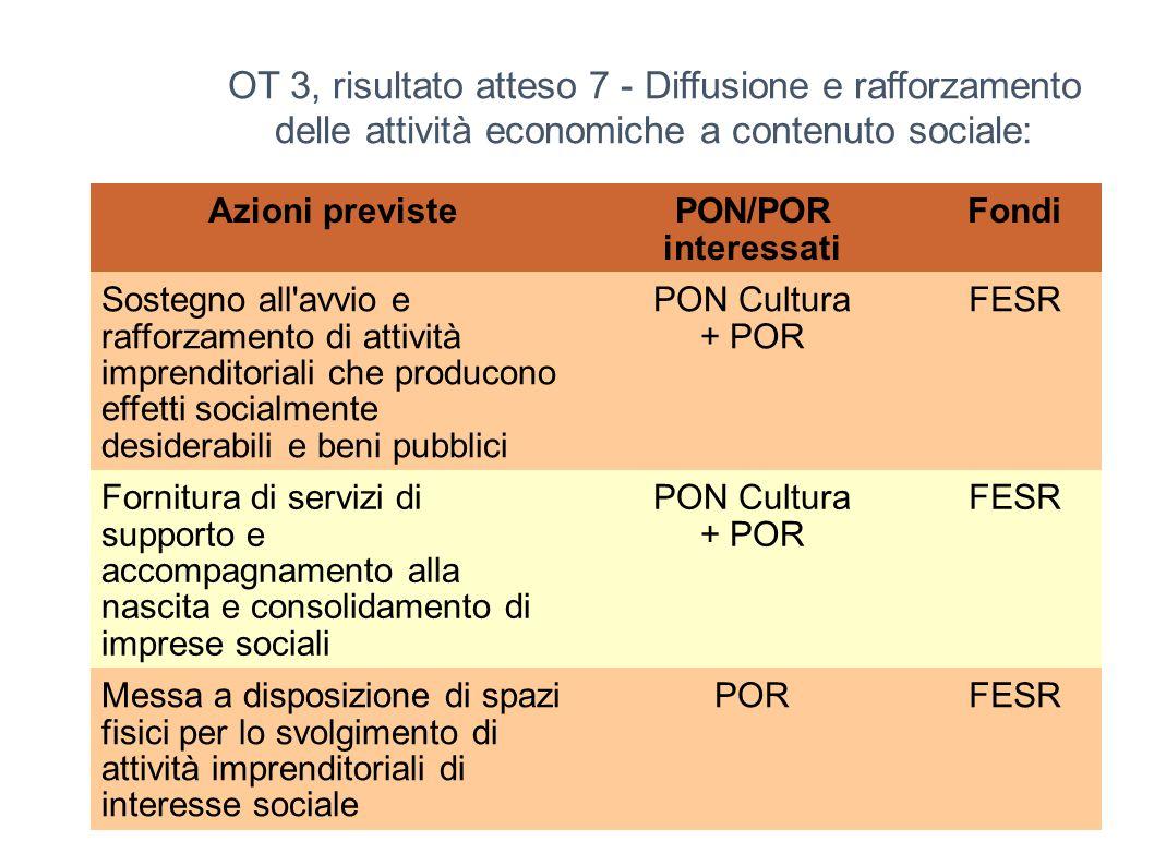 OT 3, risultato atteso 7 - Diffusione e rafforzamento delle attività economiche a contenuto sociale: