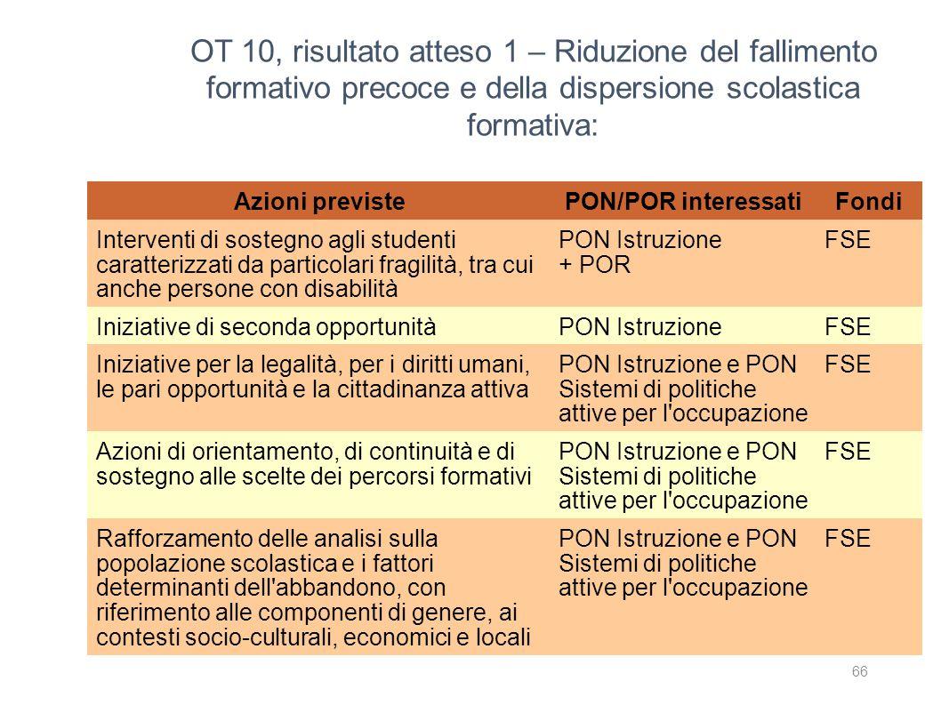 OT 10, risultato atteso 1 – Riduzione del fallimento formativo precoce e della dispersione scolastica formativa: