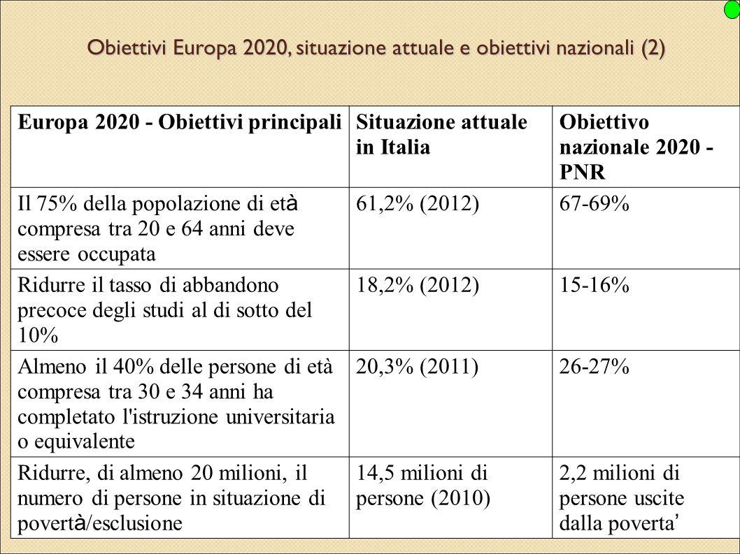 Obiettivi Europa 2020, situazione attuale e obiettivi nazionali (2)