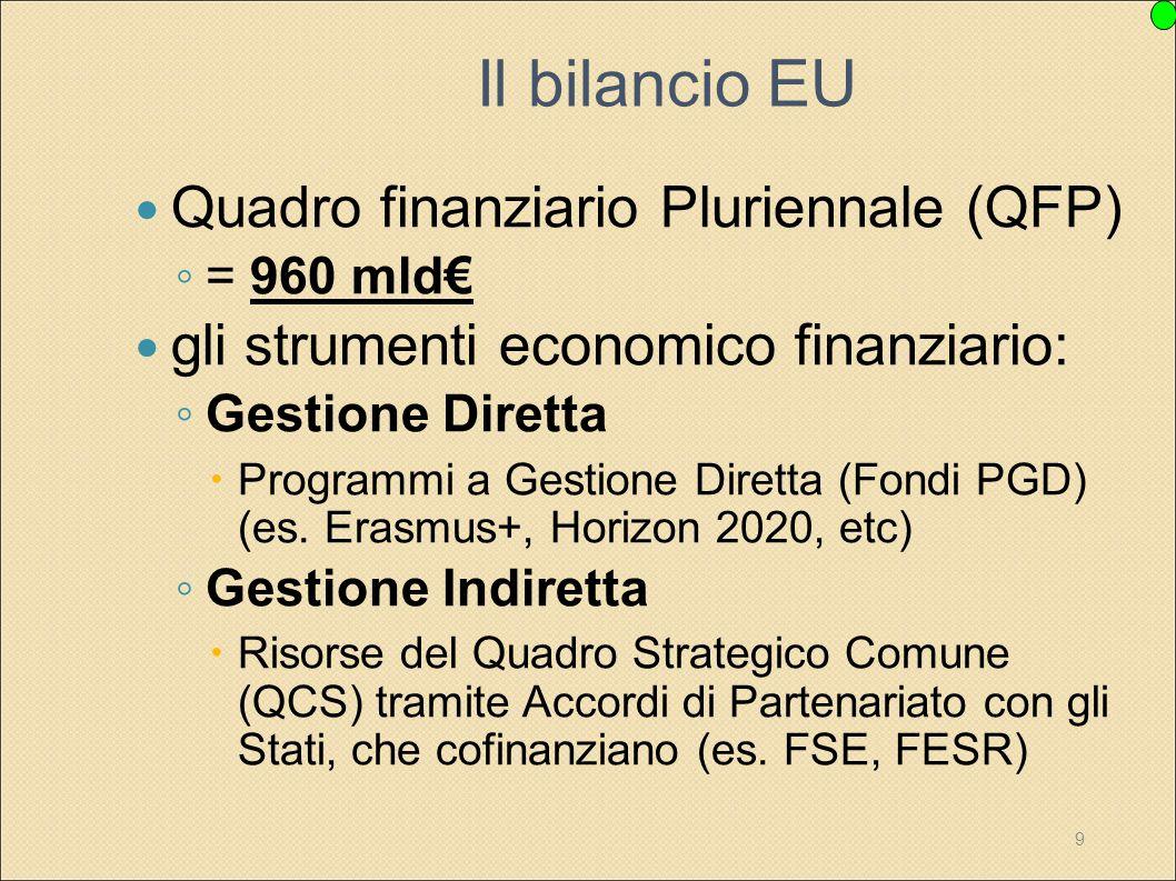 Il bilancio EU Quadro finanziario Pluriennale (QFP)