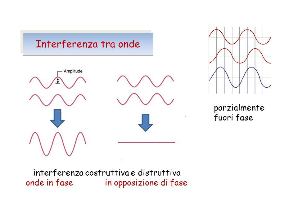 + = + + Interferenza tra onde parzialmente fuori fase
