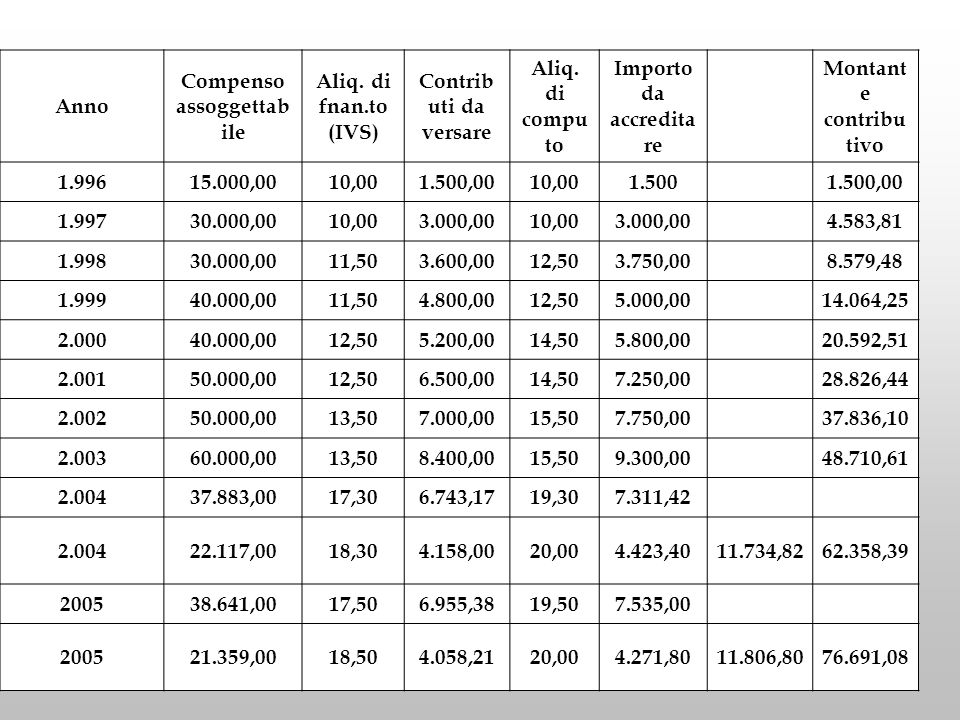 Compenso assoggettabile Importo da accreditare Montante contributivo