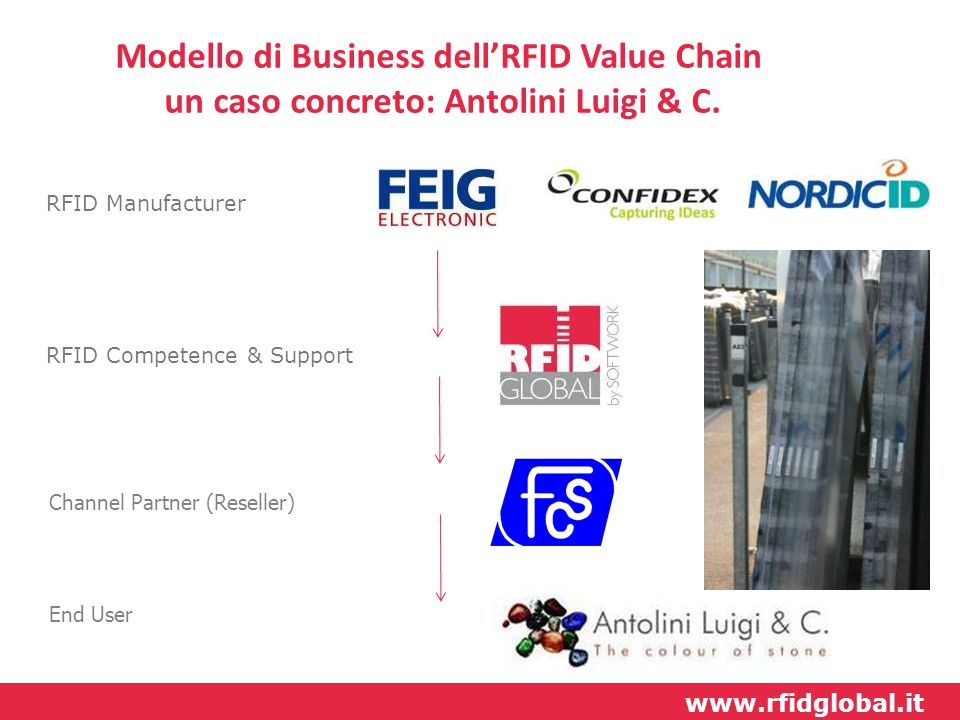 Modello di Business dell'RFID Value Chain un caso concreto: Antolini Luigi & C.