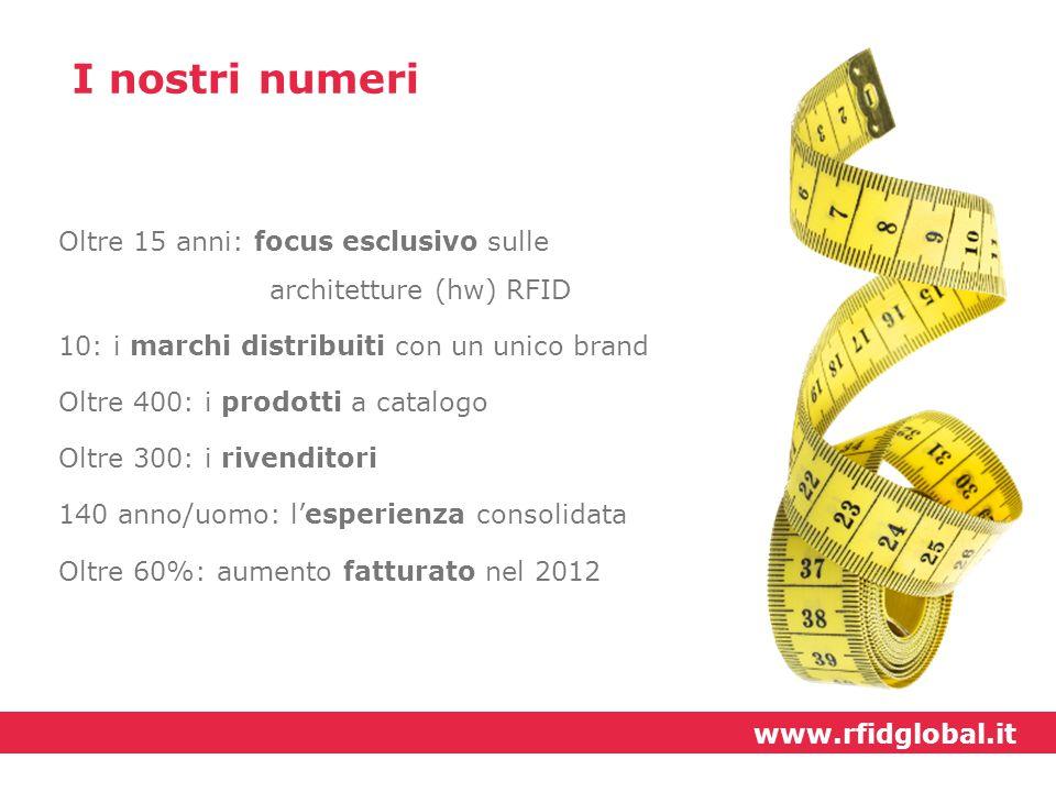 I nostri numeri Oltre 15 anni: focus esclusivo sulle architetture (hw) RFID. 10: i marchi distribuiti con un unico brand.