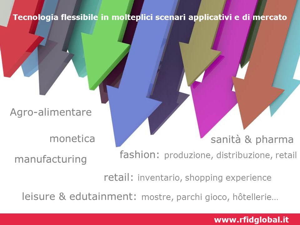 Tecnologia flessibile in molteplici scenari applicativi e di mercato