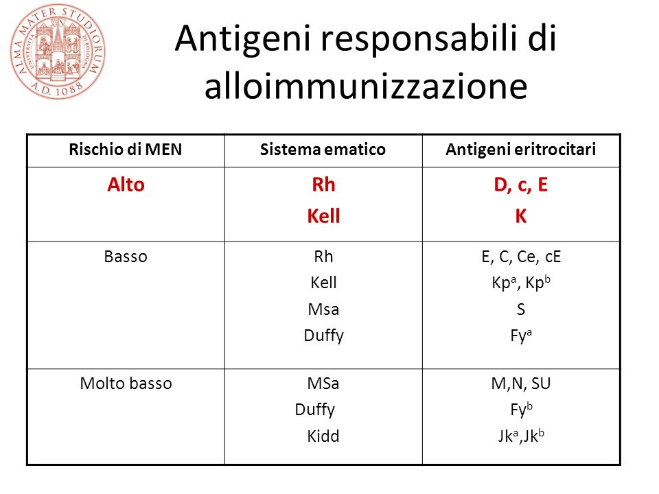 Antigeni responsabili di alloimmunizzazione